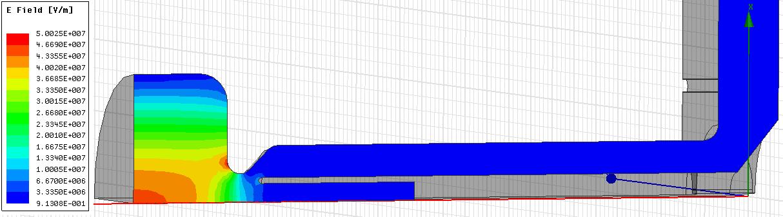 RF plot